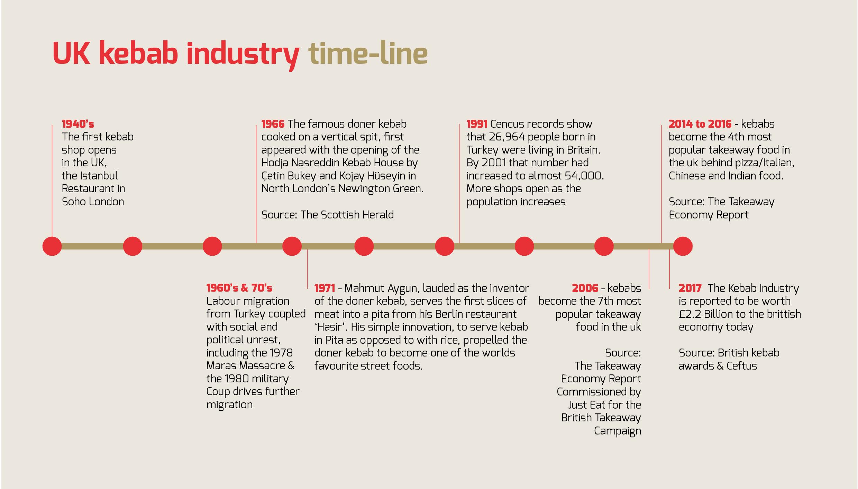 Uk Doner Kebab Timeline