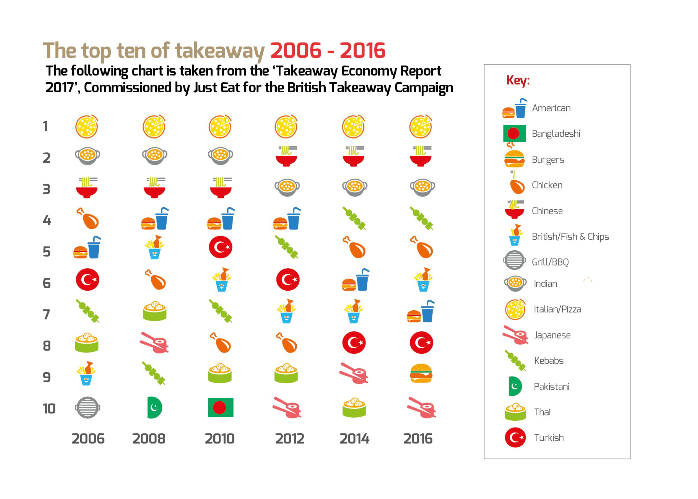 Kebabs in the top 10 uk takeaway foods